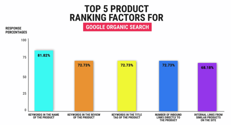 Top 5 Specific Product Ranking Factors for Google Organic Search, according to a study by Joe Youngblood